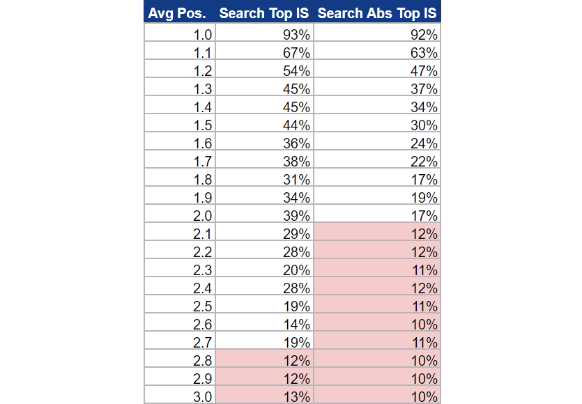 How Google's new metrics, Top IS and Abs Top IS, translate to Average Position Metric