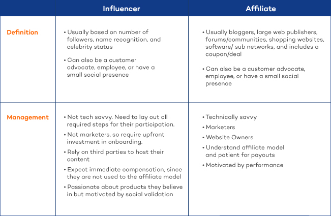 Influencer vs Affiliate Marketing: Definitions and Management