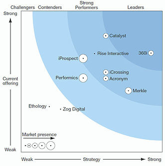 Forrester Wave Search Marketing Agencies